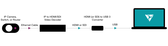 IP to USB diagram