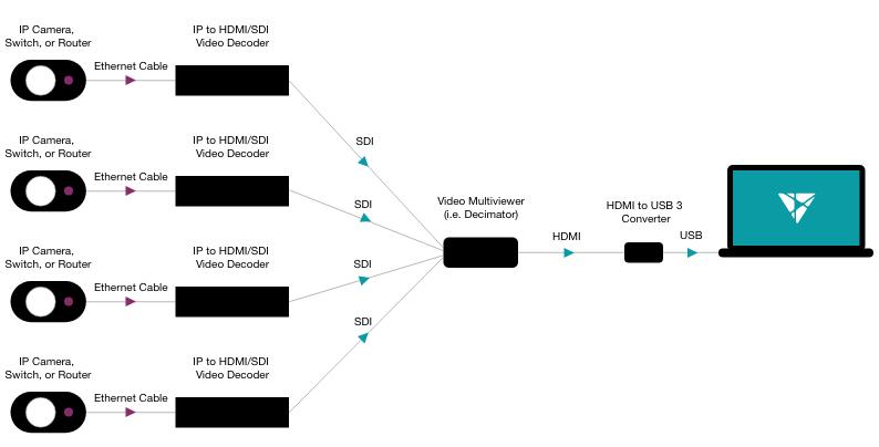 Multiple IP to USB diagram