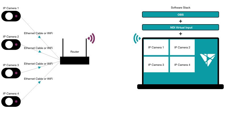 IP capture using software