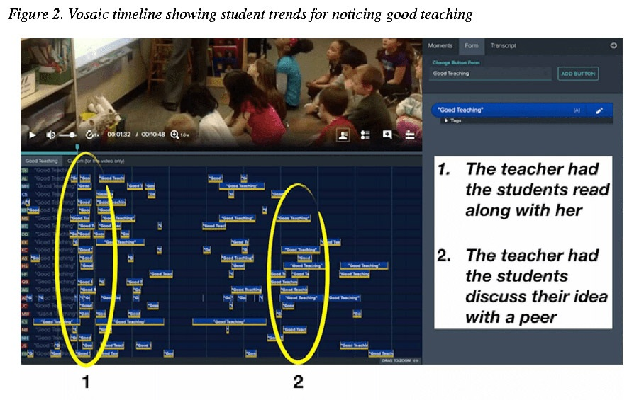 Figure 2. Vosaic timeline showing student trends for noticing good teaching